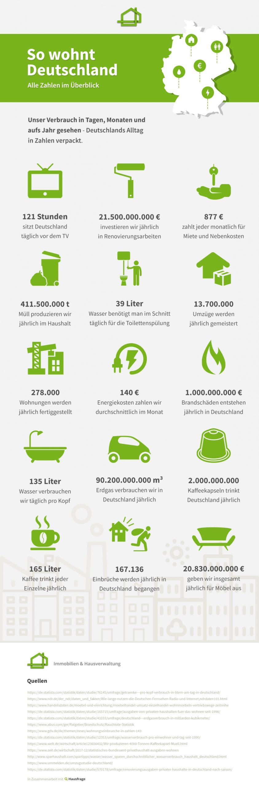 So_Wohnt_Deutschland-Infografik-Hausfrage